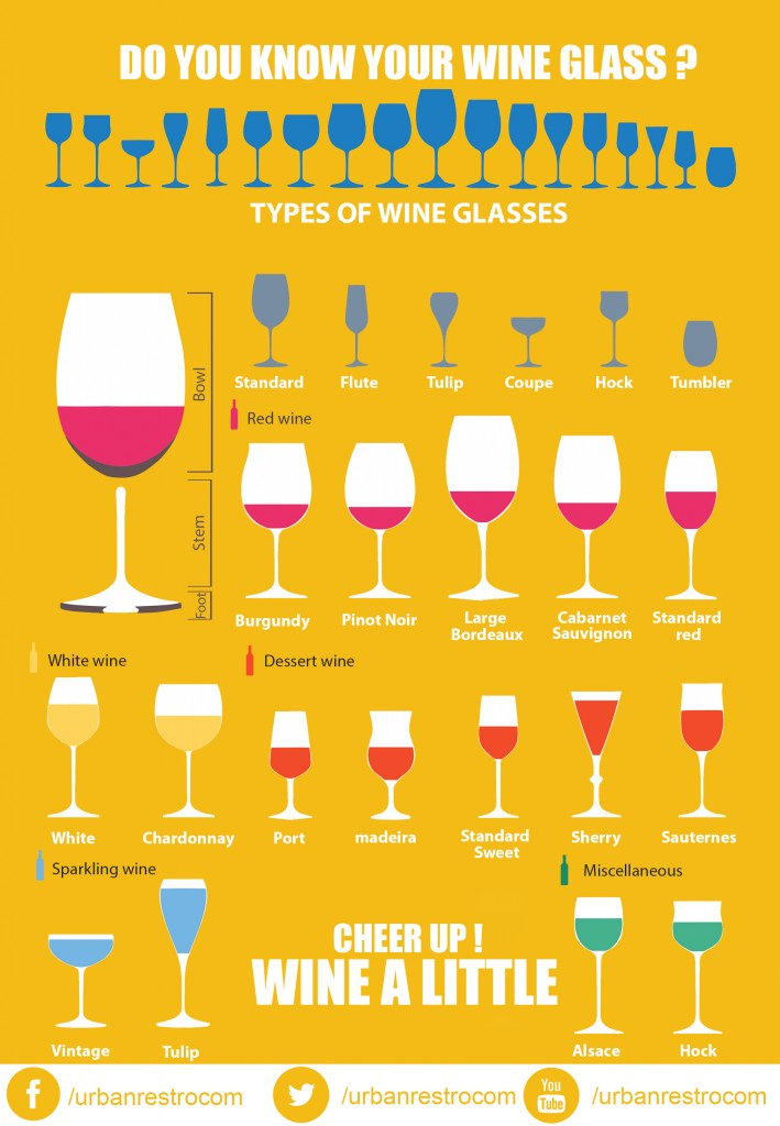 Types of Wine Glass