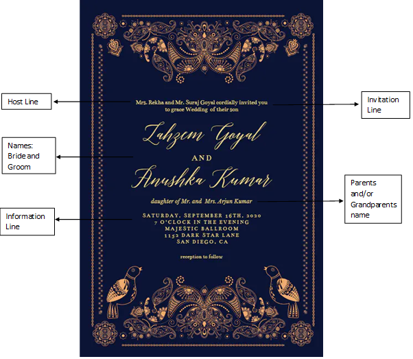 How To Create A Courteous Covid Wedding Invitation Event Planning Ideas Wedding Planning Tips Bookeventz Blog