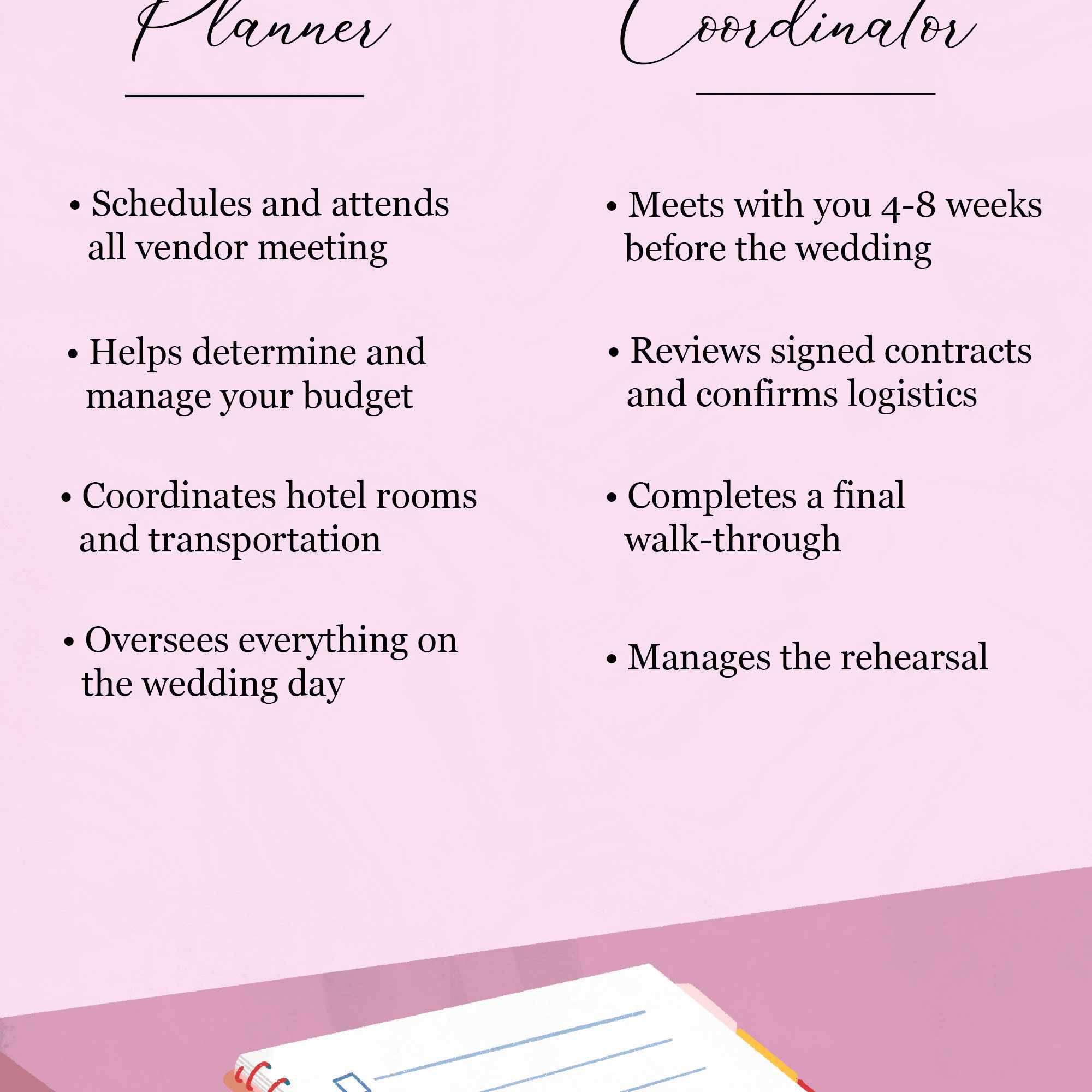 wedding planner cost in planner vs coordinator
