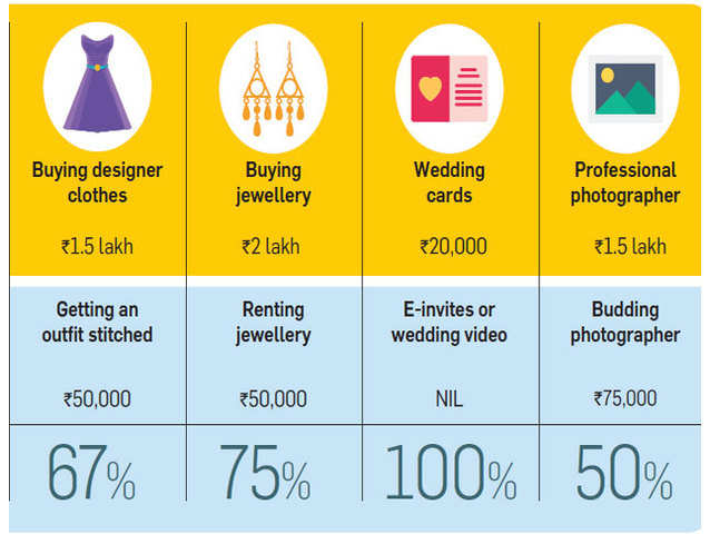 wedding planner cost and budget